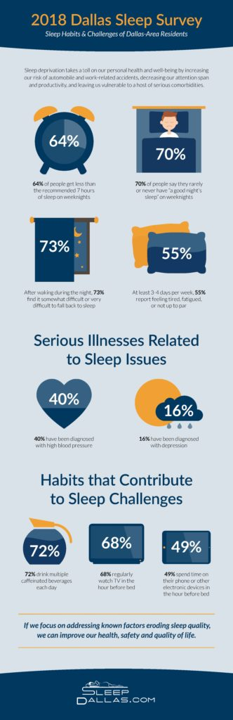 2018 Dallas Sleep Study Infographic
