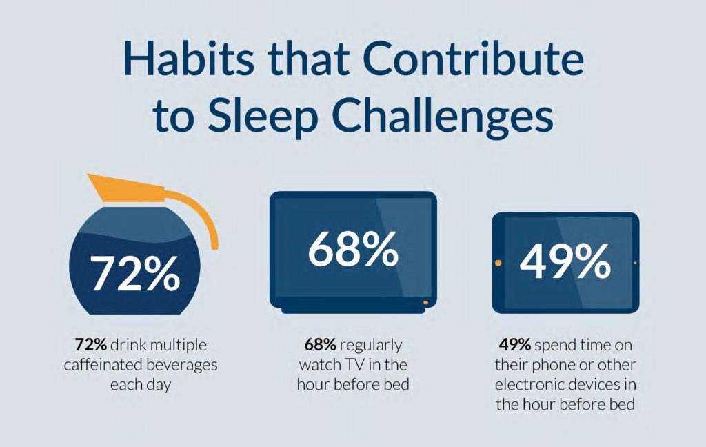 Habits that Contribute to Sleep Challenges